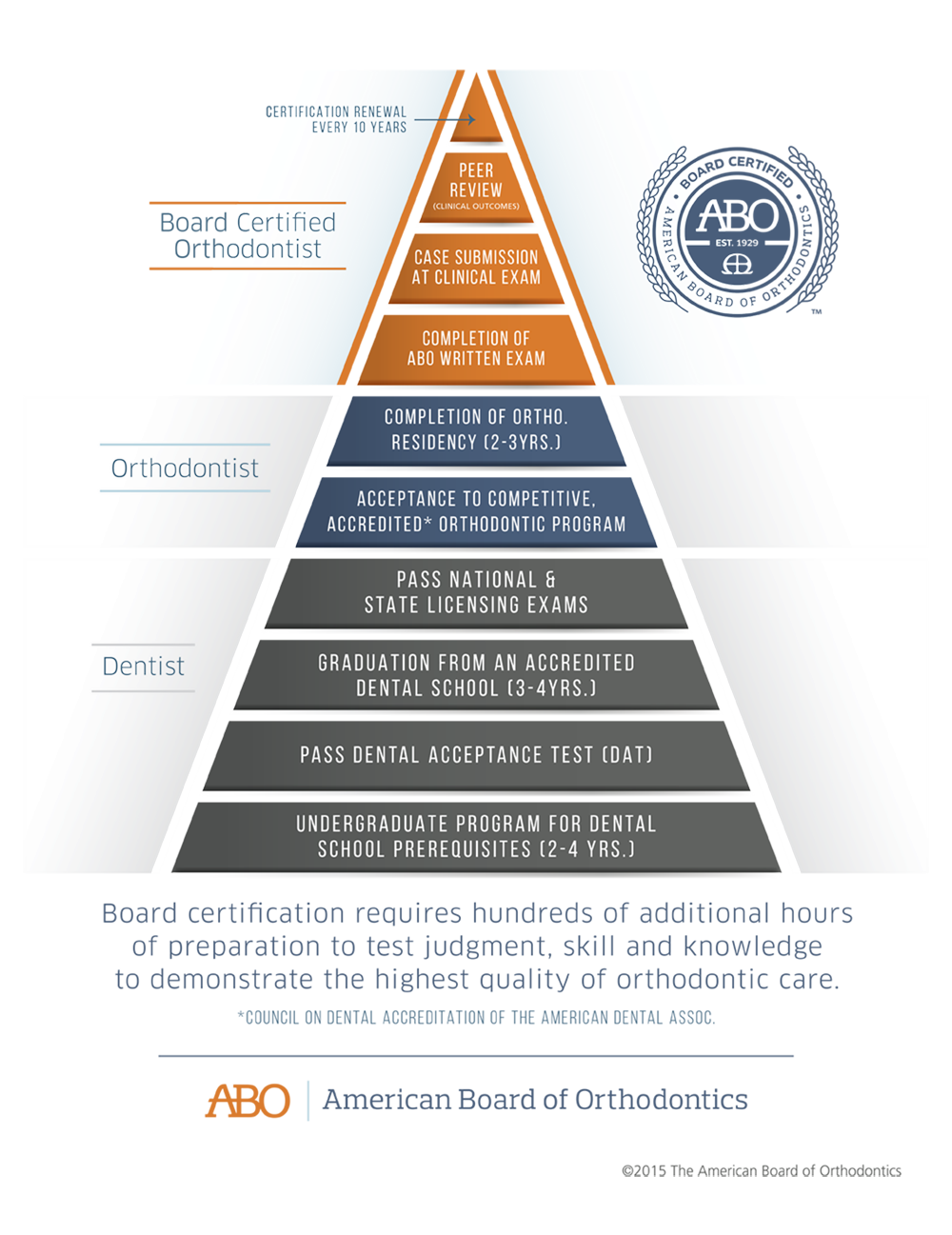 ABO Certification Pyramid